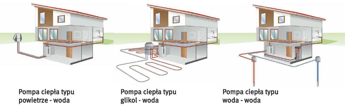 rodzaje_pomp_ciepla